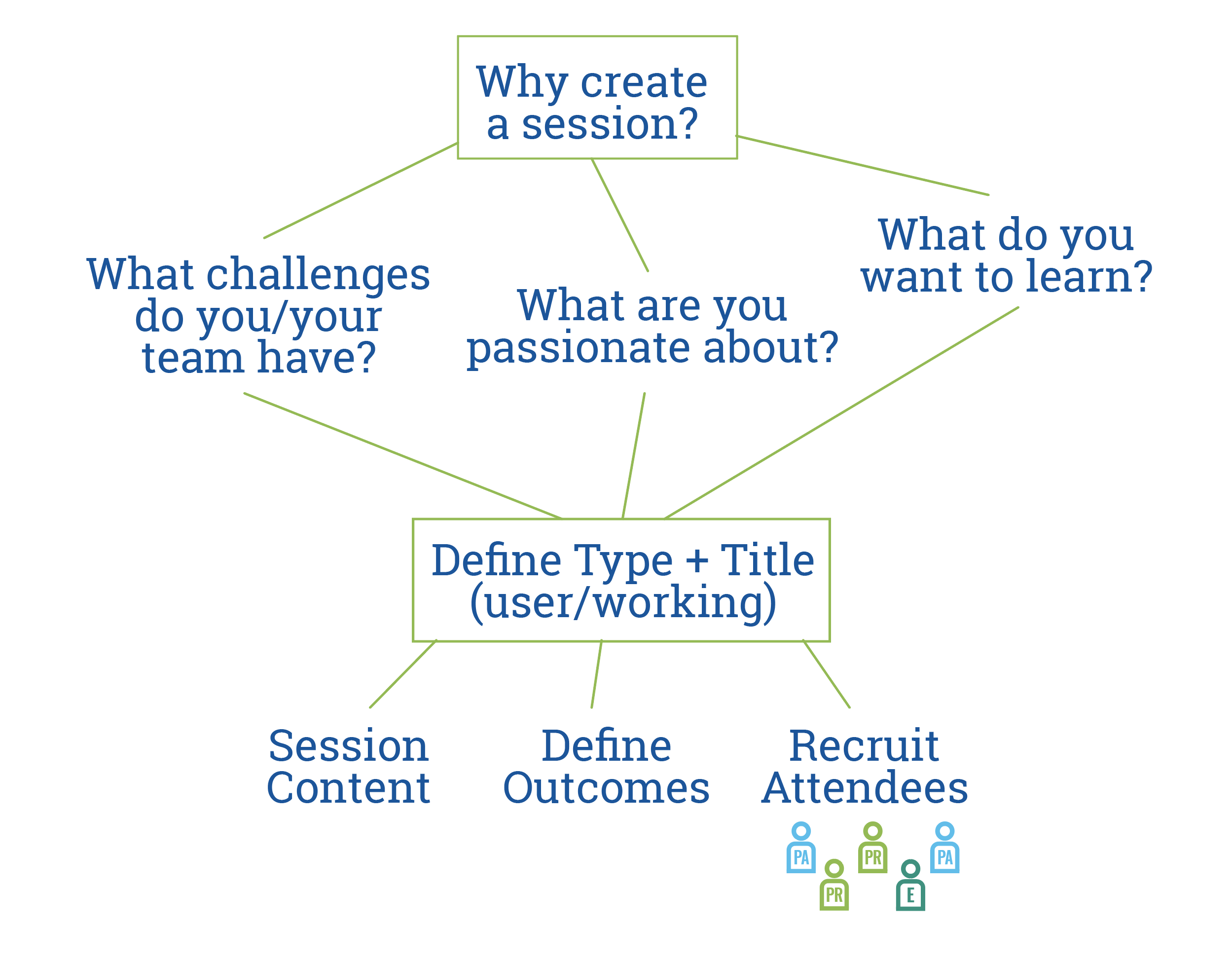 Why create a session?